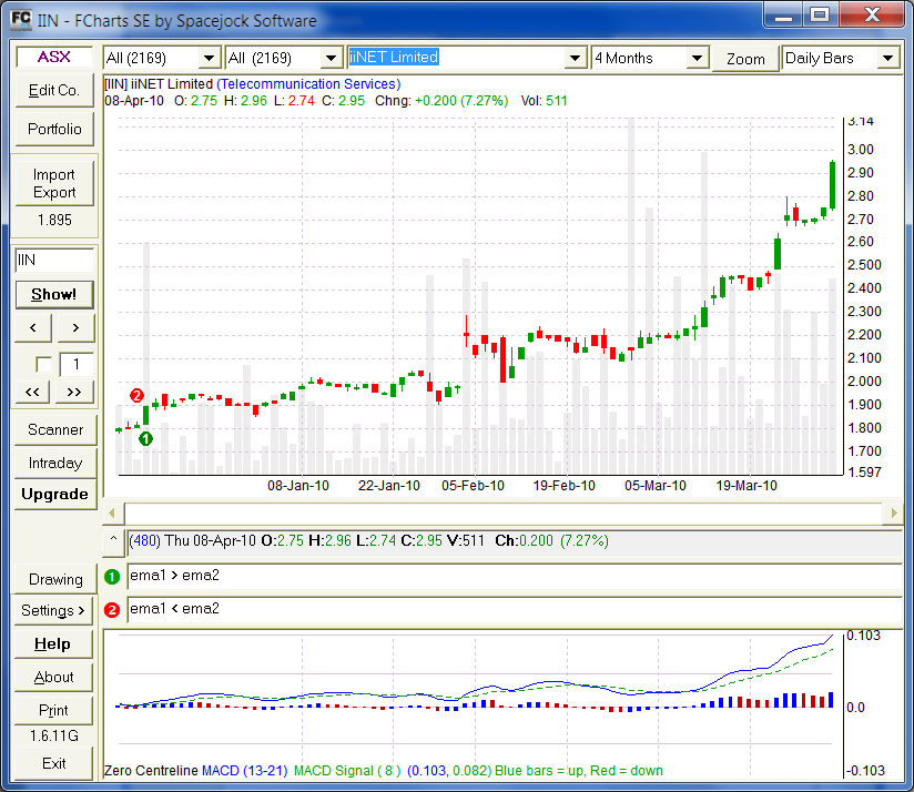 Screenshot of FCharts